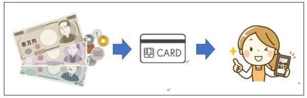 図3:デジタル化、キャッシュレス化