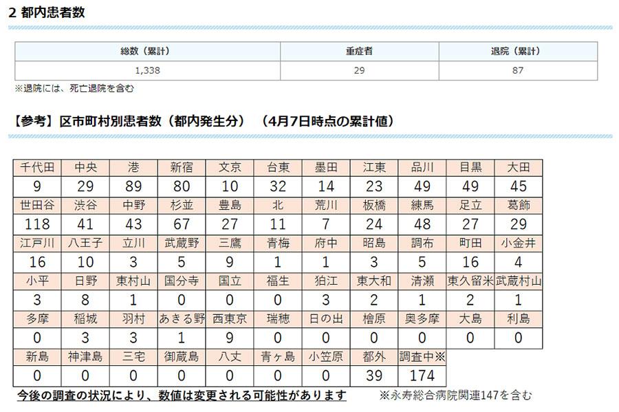 東京 都 自治体 別 コロナ 感染 者 数 新型コロナウイルス...