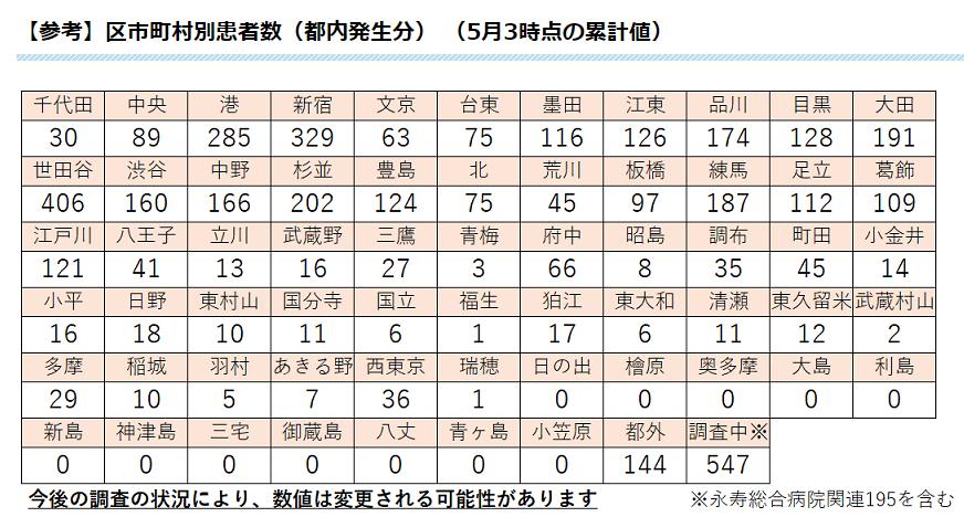数 西 東京 ウイルス 市 者 コロナ 感染