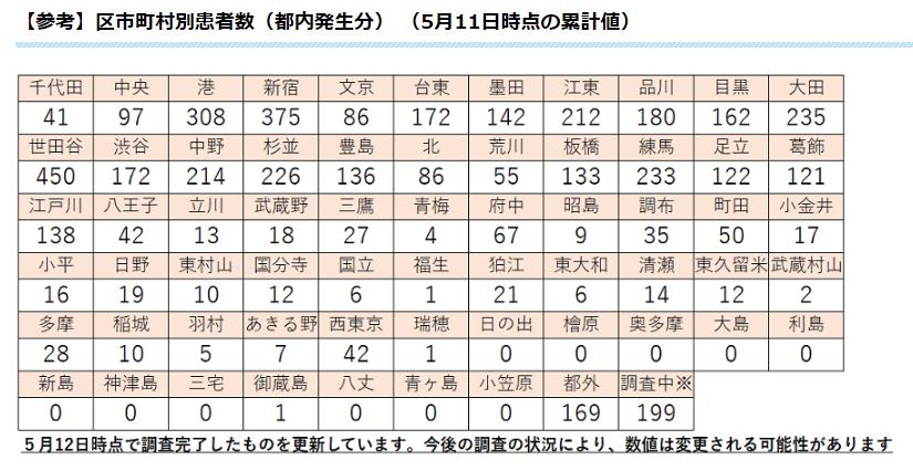市 感染 者 東京 西 数 の コロナ