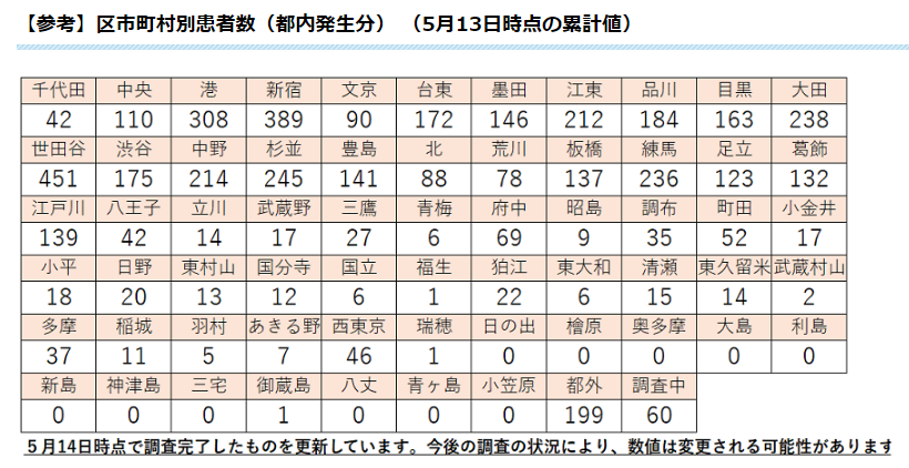 東京 感染 数 市町村 別 コロナ