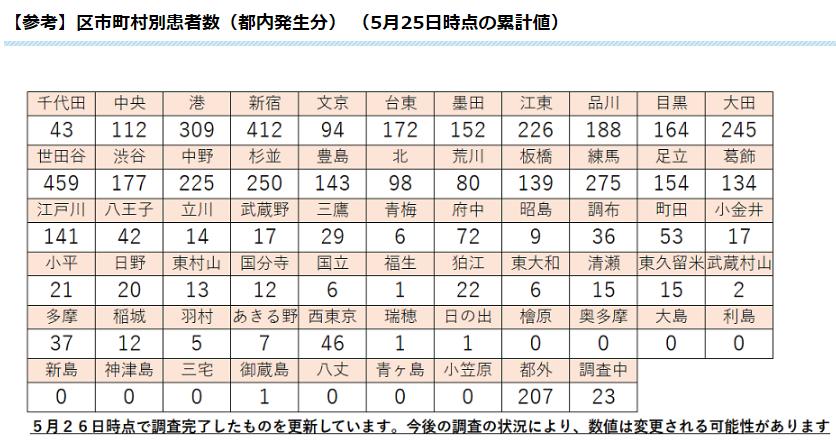東京 市 人数 西 コロナ 新型コロナウイルス感染症の市内感染者発生の状況について 西東京市Web
