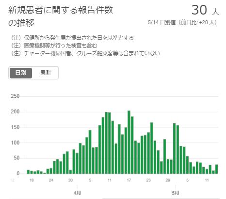 市 者 東京 西 数 感染