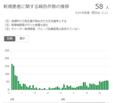 ひたちなか コロナ 30代 死亡 新型コロナ: 茨城県、初の新型コロナ感染者 ひたちなか市の30代男性:...