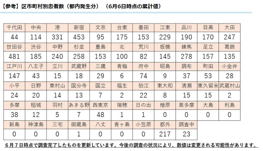 者 東京 地域 別 コロナ 感染
