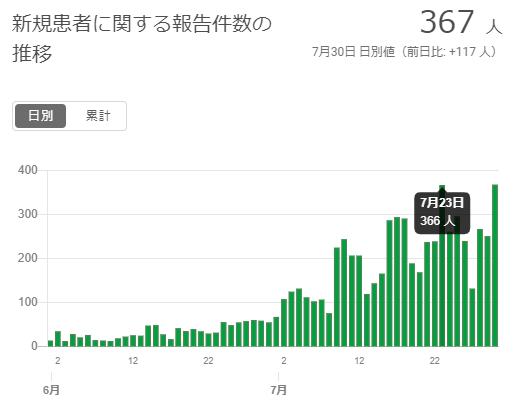 以来 回 東京 夏 統計 た 都心 は で に 月 なっ 2 開始 日 に の 何