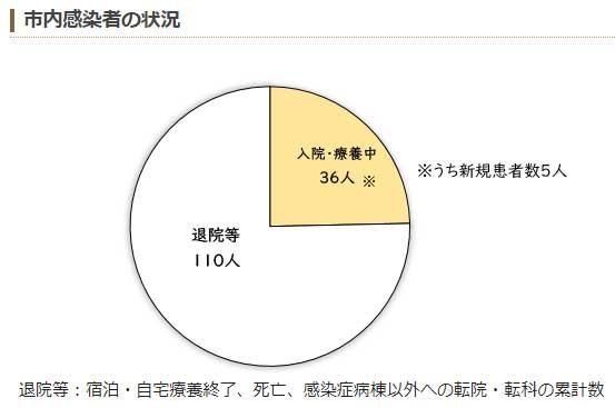 ウイルス 市 感染 西 者 数 東京 コロナ