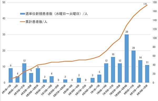 ウイルス 感染 グラフ コロナ 日本 者 数
