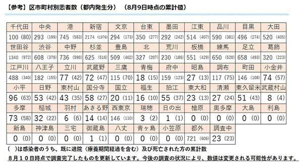 コロナ 別 者 市町村 東京 感染 新型コロナウイルス 東京都