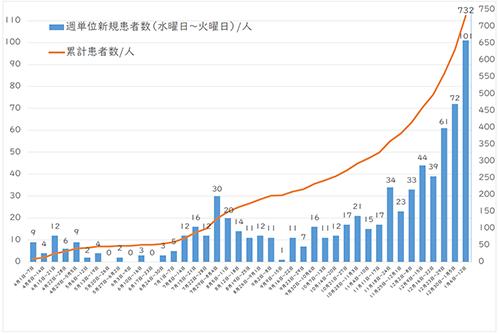 西東京市の累計感染者数