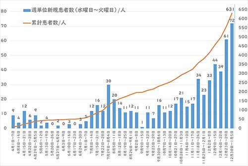 西東京市の累計感染グラフ