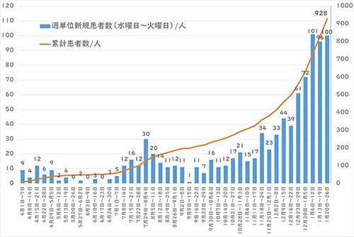 週間感染者数の推移