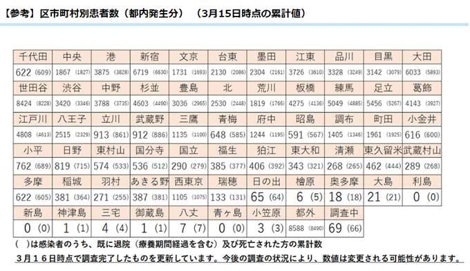 者 東京 コロナ 感染 東京都 新型コロナ関連情報