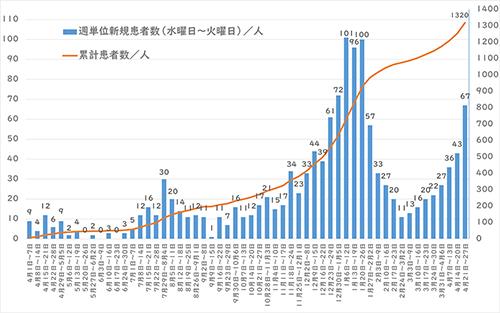西東京市の週間感染者の推移
