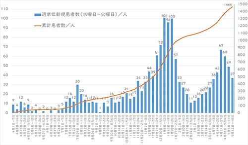西東京市の感染推移