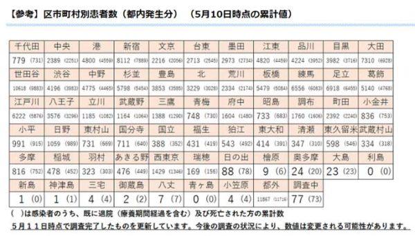 区市町村別の患者数