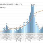 感染推移グラフ