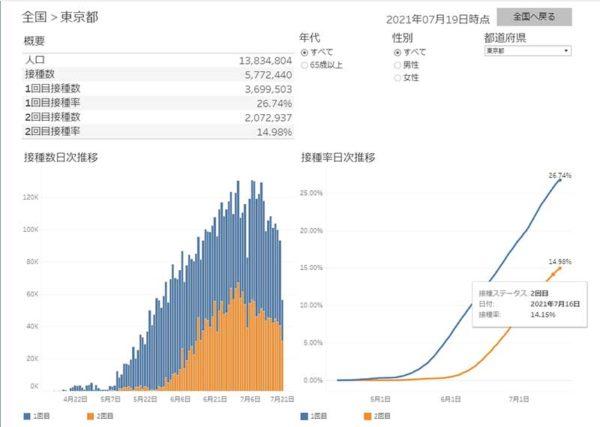東京都のワクチン接種状況
