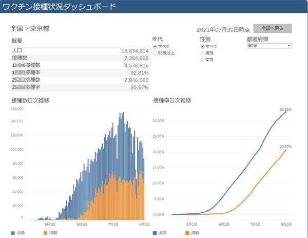 東京都の接種実績