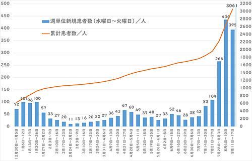 週間線グラフ