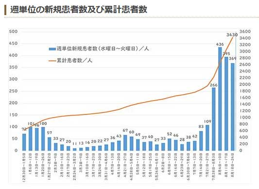 週間感染グラフ