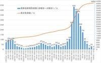 週間感染の推移グラフ